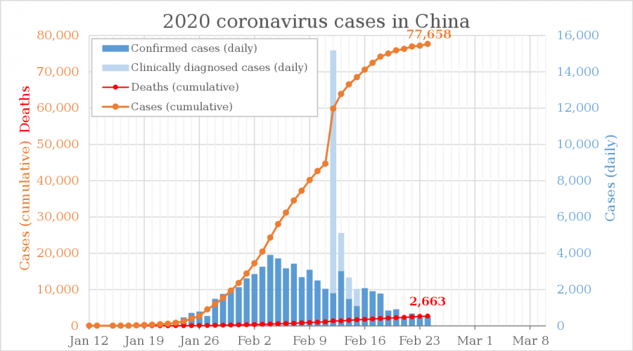 A graph displays the 2020 cases and deaths of the coronavirus in China as of Feb. 24. On Feb. 12, the Hubei province's method for classifying COVID-19 changed, causing the sudden surge in daily clinically diagnosed cases that day.
