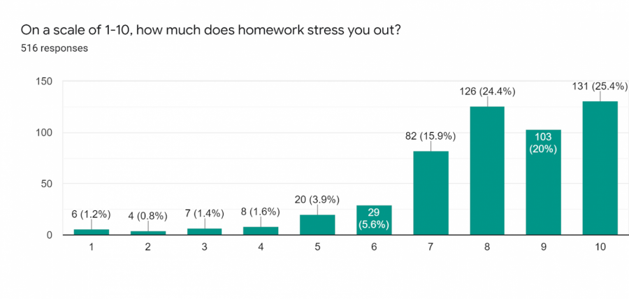 A graph showing what percentage of respondents rated their homework-related stress on a scale of one to ten.